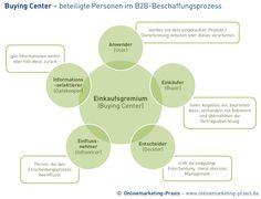 #Buying #Center / Einkaufsgremium - beteiligte Personen im B2B-Beschaffungsprozess http://www.onlinemarketing-praxis.de/suchmaschinenwerbung/suchmaschinenwerbung-im-b2b-zielgruppe-strategie-und-ziele