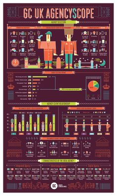 Grupo Consultores Infographics Relaja el Coco
