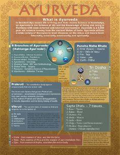 What is Ayurveda Ayurvedic #health #wellness #ayurveda #joannamagrath #vedictherapy #ayurvedic