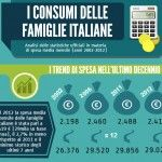 Consumi delle famiglie: quanto spendono gli italiani al mese