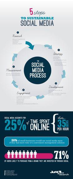 5 pasos para un red social sostenible - 5 Steps To Sustainable Social Media [INFOGRAPHIC] visite el blog de dweb3d y conozca otras infografías relacionadas: http://www.dweb3d.com/blog/diseno-web/infografias-sobre-diseno-web-y-redes-sociales.html