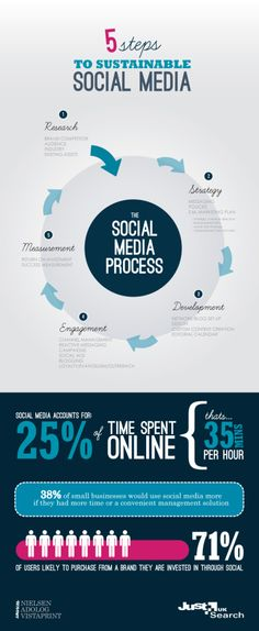 Social media accounts for 25% of time spent online.  That's 35 minutes per hour!