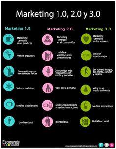 #Infografia Características y diferencias entre el Marketing 1.0, 2.0 y 3.0. #Communitymanager