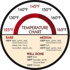 chart for cooking red meat, chicken, & fish---the link doesn't w. - Fab Food -temperature chart for cooking red meat, chicken, & fish---the link doesn't w. Meat Temperature Chart, Steak Temperature, Meat Cooking Temperatures, Chefs, Meat Recipes, Cooking Recipes, Cooking Corn, Cooking Ribs, Meat Meals