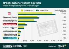 Die Grafik zeigt die ePaper-Auflage der überregionalen Tageszeitungen in Deutschland. #statista #infografik