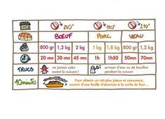 un tableau à imprimer pour mieux s'y retrouver dans les temps de cuisson des différentes viandes.