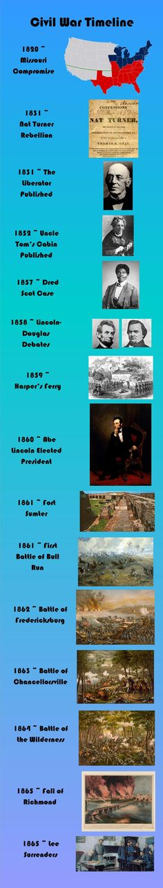 Week 11.   Information, quizzes,  activities on the American Civil War