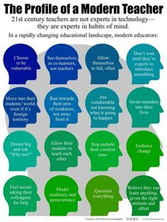 One of the greatest misconceptions in education today is that certain teachers have a higher natural aptitude in technology than others. This inspirational graphic sets out to disprove that notion and remind the audience that external skills are only a function of the internal dispositions that a...