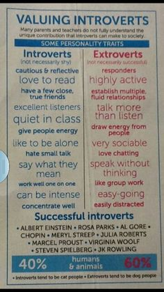 Introverts- definitely me