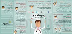 أدوية الجسم وتأثيرها على الذهن