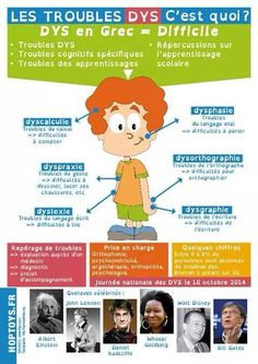 Dys: An explanatory poster of all the troubles Le Trouble, Rugrats, Aspergers, Learn French, French Language, Fun Math, Teaching Kids, About Me Blog, Family Guy