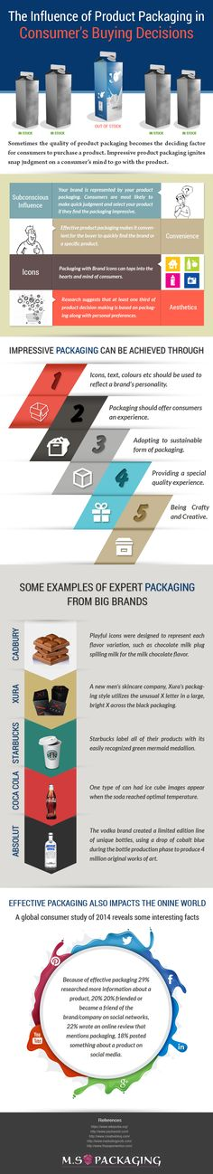 The Influence of Product Packaging in Consumer's Buying Decisions #infographic #Business #Packaging