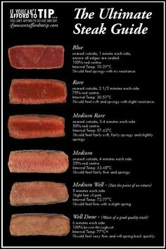 This #Steak Doneness Chart Offers A Clear Visual Of What The Meat Should Look Like, So There's No Room For Error. -FineDining Lovers #Foodies