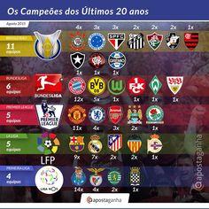 Curiosa Infografia ApostaGanha que te mostra os #Campeões de algumas das Principais #LigasMundiais nos últimos 20 anos!  Achas que há alguma ligação entre o maior número de vencedores e a qualidade da #competição? Qual a tua opinião?   #PremierLeague #Bundesliga #LaLiga #LigaNOS #Brasileirão #LigaBBVA #BPL #EPL #footy #football #footy #futbol #primeiraliga #FPF #CBF