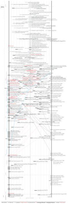 Biophilia : Technophilia Timeline