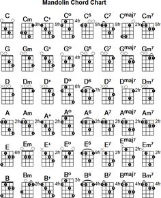 Spectacular How To Learn To Play Piano Chords. Ethereal How To Learn To Play Piano Chords. Learn Guitar Chords, Music Chords, Ukulele Chords, Electric Guitar Chords, Music Theory Guitar, Guitar Chord Chart, Music Guitar, Mandolin Songs, Mandolin Lessons