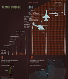 #Israel and #Gaza . The Military Comparison Infograph You Need To See