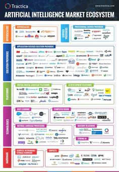 The Artificial Intelligence Market Ecosystem is Expanding and Diversifying Rapidly, with More than Companies Actively Driving Innovation in the Market Machine Learning Artificial Intelligence, Artificial Intelligence Technology, Science Des Données, Data Science, Computer Programming, Computer Science, Gaming Computer, Computer Engineering, Big Data