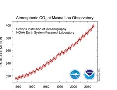 Atmospheric CO2 measurements, Mauna Loa Observatory. Learn more about the Keeling Curve from Scripps: https://scripps.ucsd.edu/programs/keelingcurve/category/keeling-curve-history/