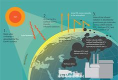 How We are Affecting the Climate Greenhouse Effect, Greenhouse Gases, Global Warming Climate Change, About Climate Change, Solar, Surface, Science, Education, Onderwijs