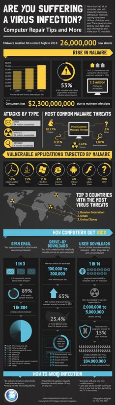 Antivirus security Are You Suffering a Virus Infection? Computer Repair Tips and More. Tech Are You Suffering a Virus Infection? Computer Repair Tips Web Security, Mobile Security, Computer Security, Security Tips, Computer Repair, Website Security, Security Monitoring, Computer Basics, Security Systems
