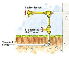 Transform your landscape with an irrigation system. This easy-to-install system is guaranteed to make your grass look great. Sprinkler System Installation, Lawn Sprinkler System, Home Irrigation Systems, Sprinkler Irrigation, Outdoor Projects, Outdoor Ideas, Backyard Ideas, Lawn Sprinklers, Soil Layers