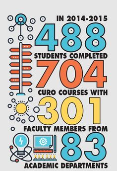 CURO offers undergraduates the opportunity to engage in faculty-mentored research regardless of discipline, major or GPA – even students in their first year.