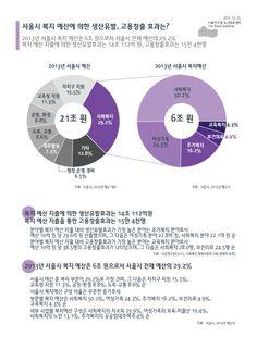 서울시 복지 예산에 의한 생산유발, 고용창출 효과
