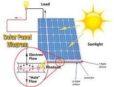 """Résultat de recherche d'images pour """"how solar energy work"""" Solar Panels For Sale, Solar Panel Kits, Solar Panel System, Solar Energy System, Panel Systems, Solar Power, Solar Panel Manufacturers, Landscape Arquitecture, Solar Panel Installation"""