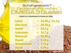 Die besten pflanzlichen OMEGA 3 Quellen  Hier seht ihr gute OMEGA 3 Quellen: www.roh24.de/rohkost/rohkost-produkte-mit-hohem-omega-3-fettsaeuregehalt