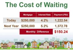 As a buyer, you must be concerned not about price but instead about the 'long term cost' of the home. Let us explain.