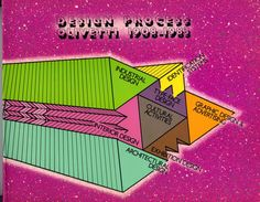 Design Process Olivetti Exhibition, Typewriter, Design Process, Graphic, Fashion Design, Vintage, Style, Swag, Vintage Comics