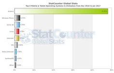 Zimbabwe's latest Mobile OS stats – Android maintains lead, Windows & others follow in the distance - http://zimbabwe-consolidated-news.com/2017/01/16/zimbabwes-latest-mobile-os-stats-android-maintains-lead-windows-others-follow-in-the-distance/