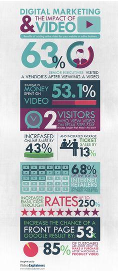 Infográfico sobre o impacto de vídeos no marketing digital.