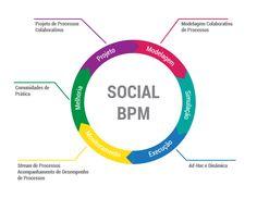 Quer saber como incluir as ferramentas sociais no ciclo de gestão de processos? #blogdheka http://dheka.com.br/aplicando-tecnologias-sociais-ao-ciclo-de-bpm/