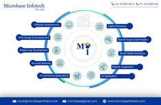 Microbase Infotech is the most recommended Web design company kolkata, Mobile App and Software company in Kolkata.Call Us: for innovative and professional website design and Development and Seo Service team. Web Design Company, Seo Company, Design Web, Best Seo Services, Digital Marketing Services, Design Development, Software Development, Mobile Web Design, Professional Website