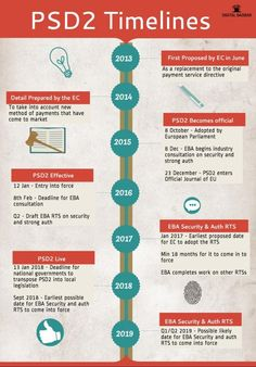 A timeline of the PSD2 regulation (INFOGRAPHIC) » PaymentEye