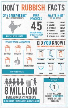 Infographic:Waste in India- Cities in the dumps