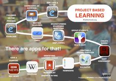 Check out these apps for the project-based learning process with iPads.