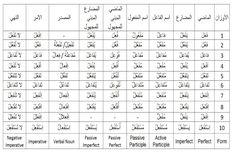 29 Best الأفعال Arabic Verbs images in 2019 | Bar chart