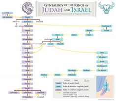 FREE handout! Helps you keep the rulers of Judah and Israel straight as mentioned in the Bible, especially because many have the same names. It's color-coded to match his map and scripture timeline on the website.  Also great for seminary this year! The post also shows how you can apply these concepts to you, today.