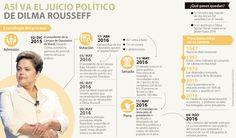 Ausencia de Rousseff encarrila economía de Brasil