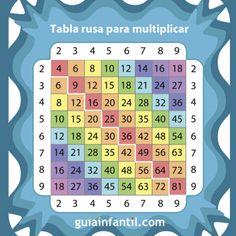 La tabla rusa para enseñar a multiplicar a los niños.