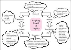 six-phase model for the inquiry cycle of learning