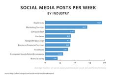Social Media - 2015 Social Media Benchmarks by Industry : MarketingProfs Article