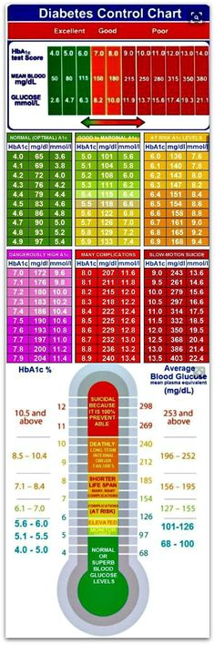 Essential Diabetes Control  Charts --  Please repin.