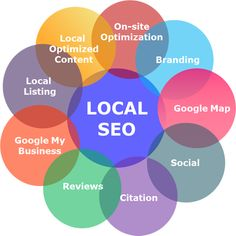 #Localseo is becoming one of the essential components to every business and brand that wants long-term success across search engines.