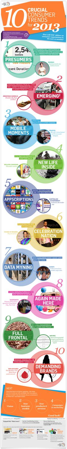 10 Crucial Consumer Trends For 2013  (Awesome presentation for this is posted on Slideshare!)