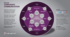 Corporate Communication Social Media