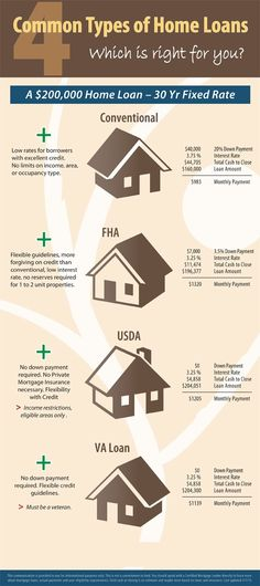 Common loan programs offered for home buyers including Conventional FHA USDA ( - - How To Buy A Home? Ideas of How To Buy A Home. - Common loan programs offered for home buyers including Conventional FHA USDA ( Home Buying Tip Ideas of Home Buying Tips Real Estate Career, Real Estate Business, Real Estate Tips, Real Estate Investing, Real Estate Marketing, Real Estate Buyers, Marketing Flyers, Marketing Ideas, Buying First Home